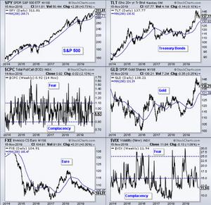 S&P500 , TLT , GLD , VIX , CPC , FXE