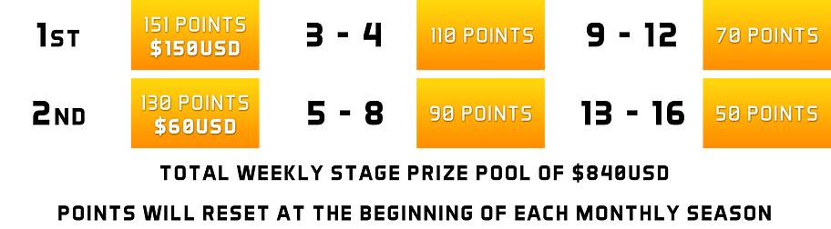 rlo_masters_weekly_stage_prize.png