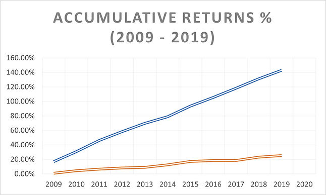 Accumulative Returns.jpg