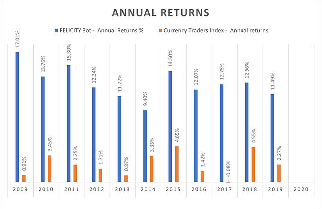 Annual returns.jpg