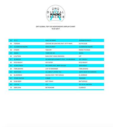 10-21-17 Top 150 indepenent chart #65.pn