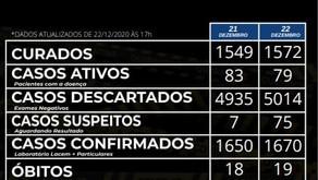 Nesta terça-feira 22/12/2020 é registrada a 19° morte por covid em Carlos Barbosa