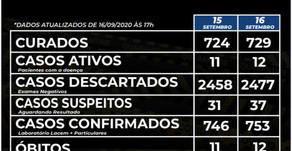 Covid-19: Confirmado 12º óbito pela doença em Carlos Barbosa