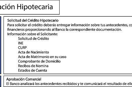 Etapas de un Crédito Hipotecario