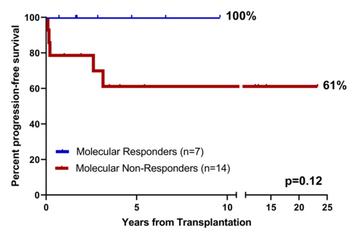 Pre-HCT Chemo in JMML