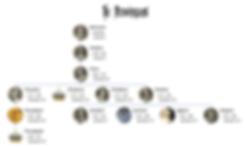 Merovingian family tree as of 567