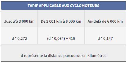 Bareme indemnites kilometriques 2020 bnc