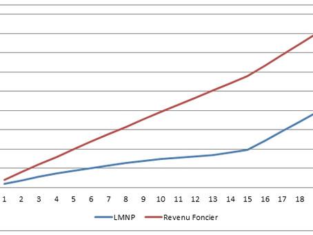 Défiscalisation : Louer en meublé non professionel (LMNP) : une économie d'impôts à la clé