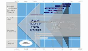 U-Earth Electric molecular attraction