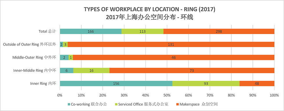 180919 Types of Workplace by location -