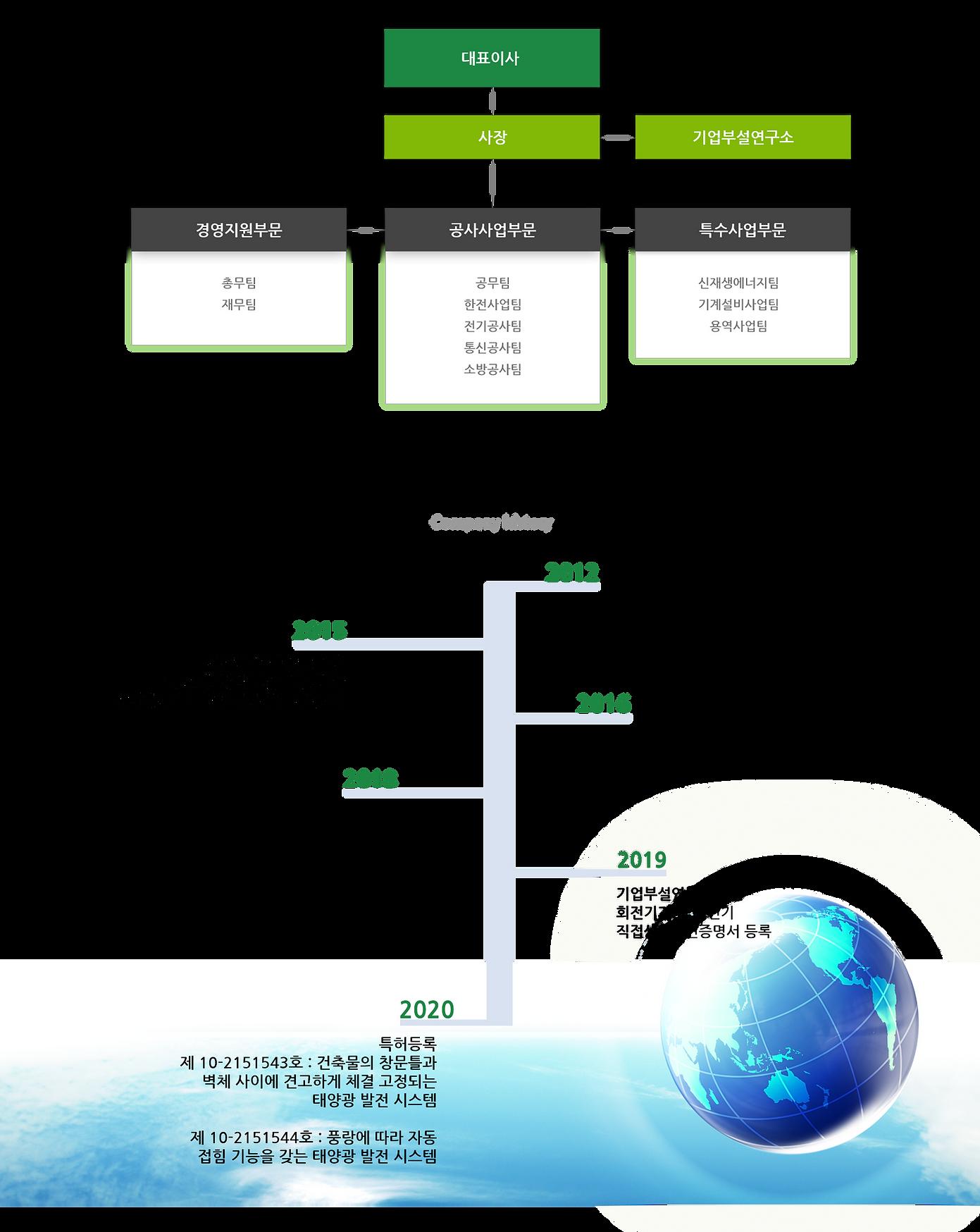 sub_company_organ.png