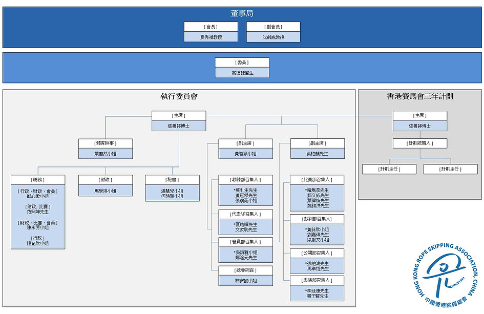 2020 HKRSA_Organisational Chart_CHI_2021