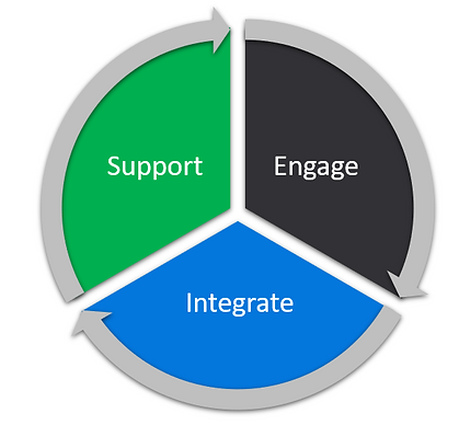 engage-integrate-support.png