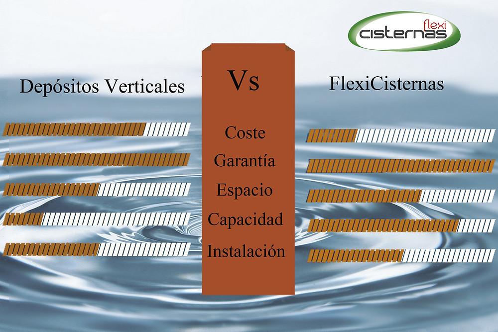 Comparación depósitos verticales frente a FlexiCisternas, cisternas flexibles para el almacenamiento de agua y líquidos