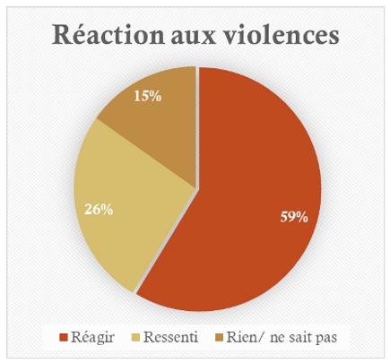 reaction violence.PNG