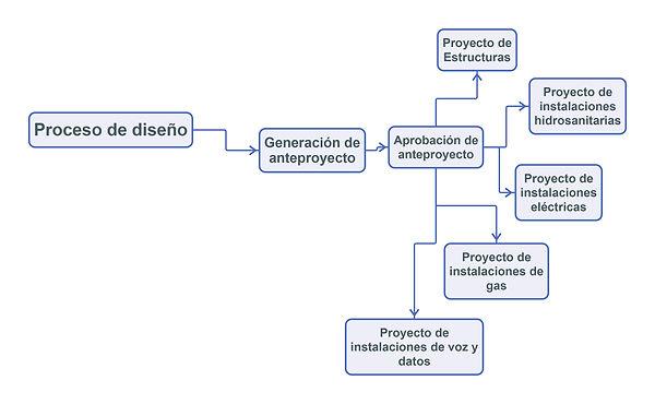 Proceso_de_diseño.jpg
