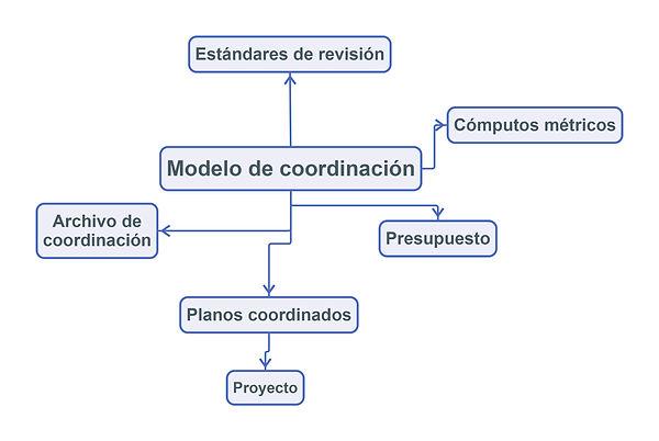 Modelo_de_coordinación.jpg