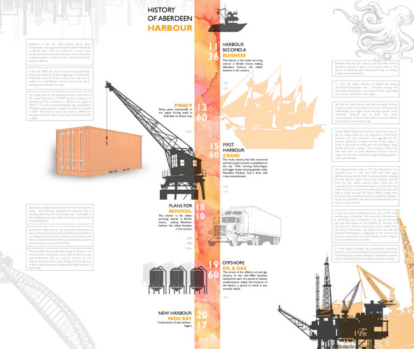 History of Aberdeen Harbour