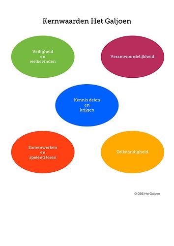 Kernwaarden OBS Het Galjoen Den Haag veiligheid welbevinden verantwoordelijkheid kennis delen en krijgen samenwerken en spelend leren zelfstandigheid