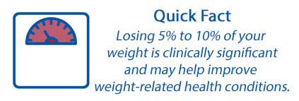 Medical Weight Loss Quick Fact.jpg