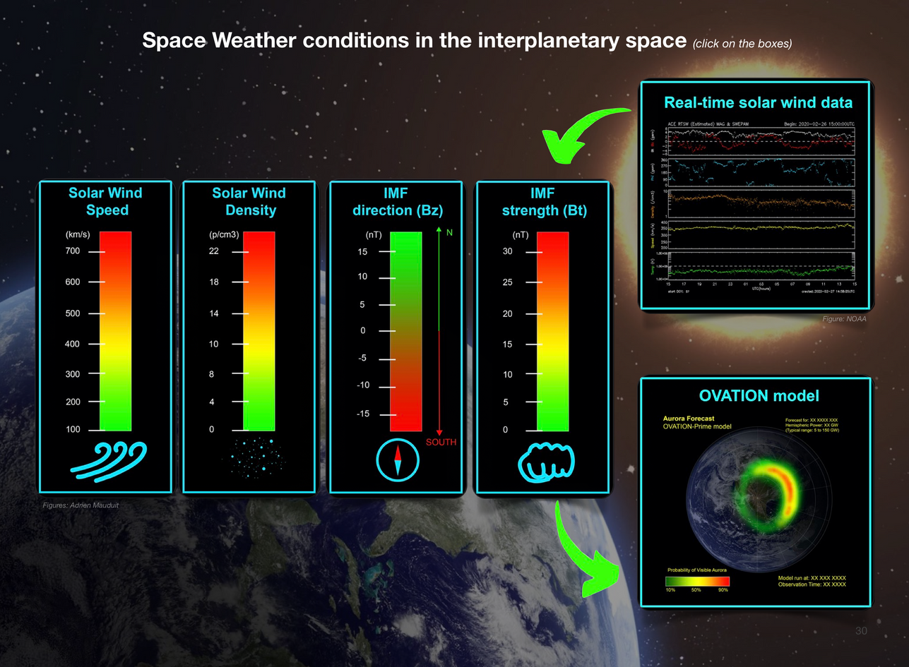 We developped a 3-step workflow to adopt when you are chasing aurora, in order for you never to miss out again:   1) Finding and using the right Space Weather forecasts a few days before a solar event hits  2) Reading, Decoding and understanding real-time solar wind data from graphs, websites and apps to anticipate every auroral event from up to an hour before it hits.   3) Reading, decoding and understanding magnetometers and indices derived from them (Kp, AE, Dst...) to anticipate geomagnetic substorms 1-5 minutes before they hit.