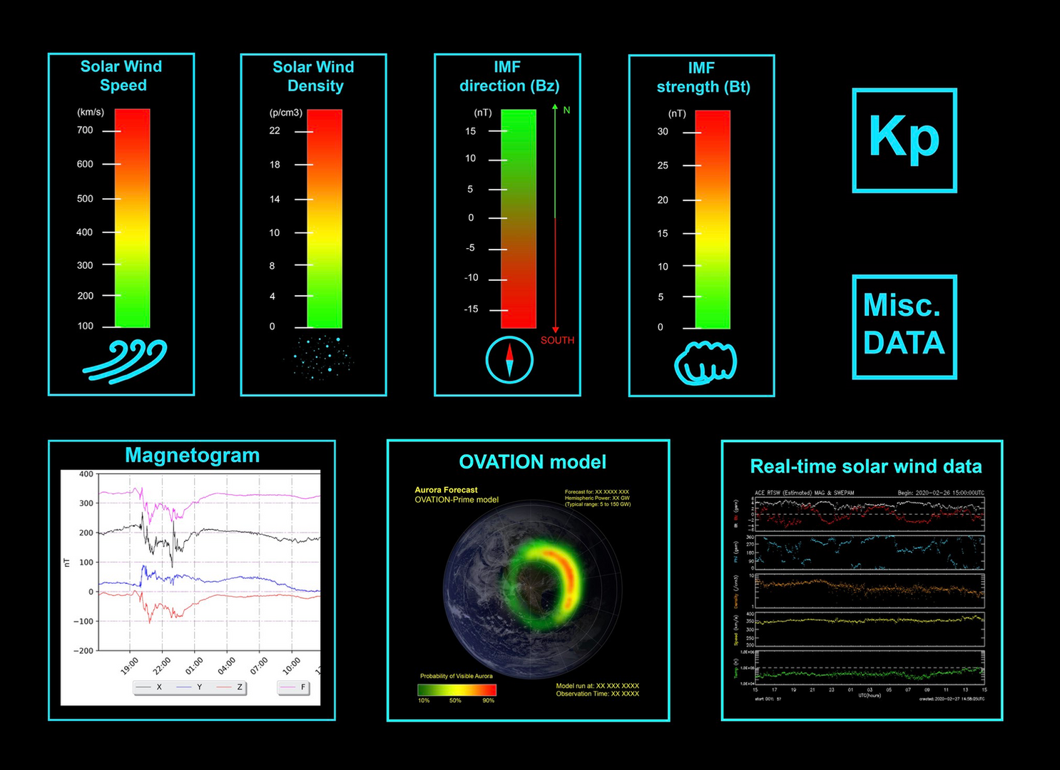 Space weather data