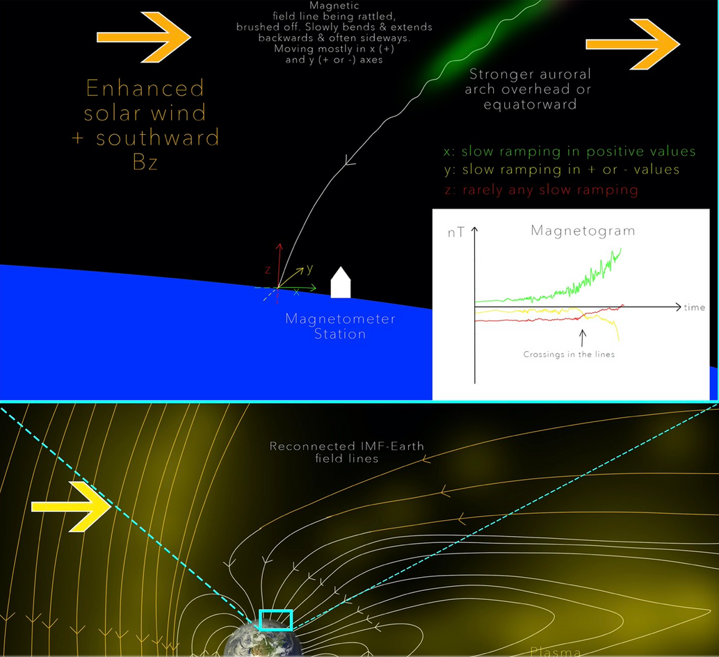 Step #3 includes understanding what a magnetogram is, what the different lines mean as an substorm event unfolds, where to find them, and how to use them to anticipate auroral shows.