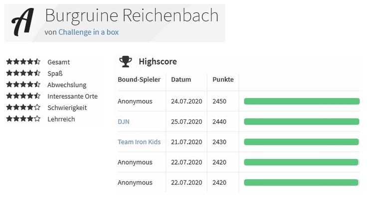 Highscores Burgruine Reichenbach