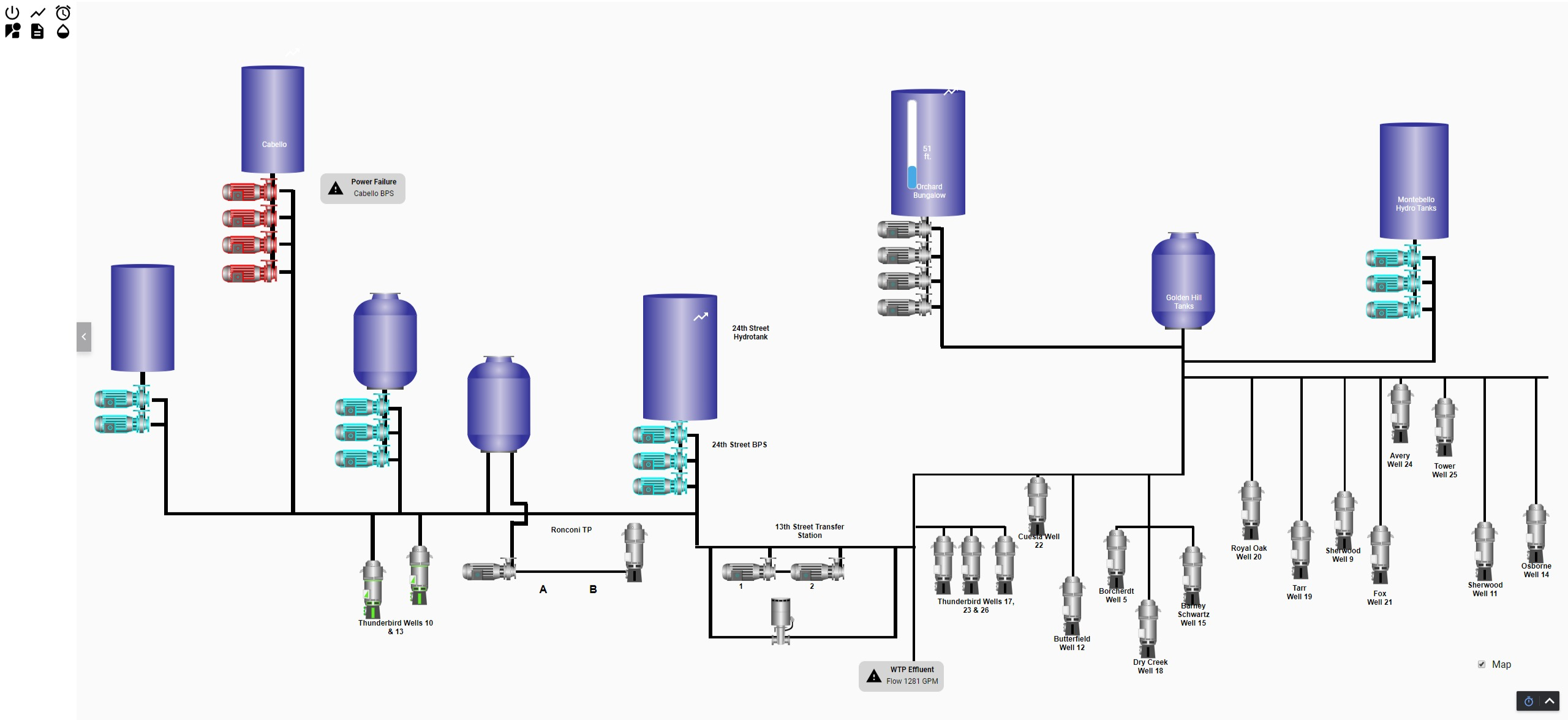 Water Distribution SCADA - Ignition