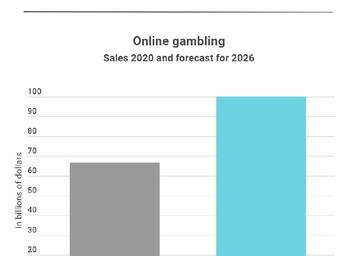 Online gambling grows during pandemic