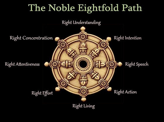 WHAT IS THE NOBLE  EIGHTFOLD PATH OF BUDDHISM?