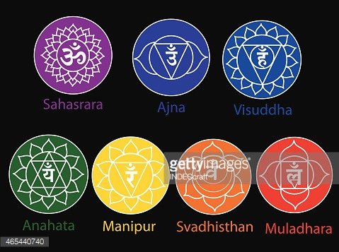 WHAT IS THE METHOD OF ENLIGHTENING OUR SEVEN CHAKRAS ? PART--02....CHAKRA-04