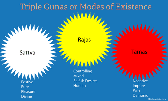 WHAT  IS THE  INFLUENCE OF TRIGUNS WITH INCREASING SPIRITUAL LEVEL ?HOW CAN  WE   UTILISE TRIGUNS TO