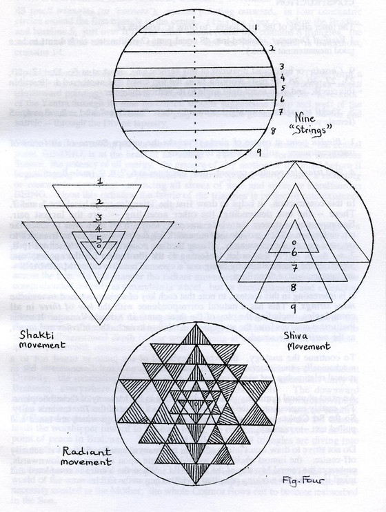 IS SRI YANTRA REPRESENTATION OF  ALL IN ONE & THE MOTHER OF ALL SECRETS;IS SRI YANTRA THE BEGINN