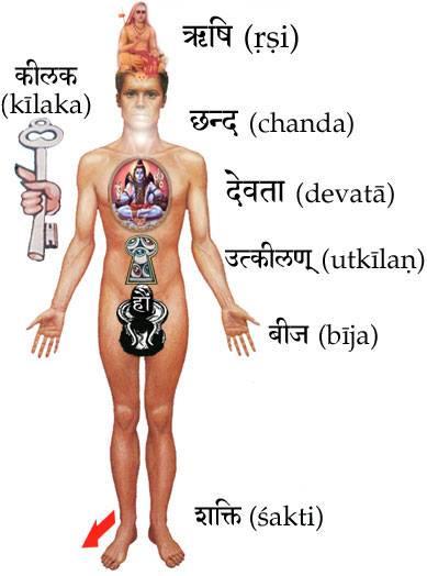 WHAT IS THE METHOD OF UNLOCK PANCHDASHI MANTRA? IS BALA SUNDARI