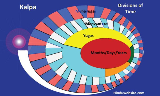 WHAT IS THE MYSTERY OF THE FOUR YUGAS IN HINDUISM ALONG WITH CHRISTIANITY ?