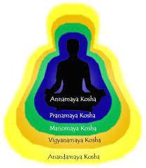 DHYAN SET 11-क्या है आत्मा के पाँच कोश और पाँच स्तर?-
