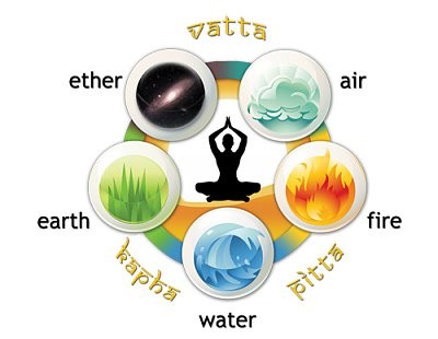 WHAT  IS THE IMPORTANCE OF FIVE ELEMENTS IN MEDITATION& WHAT ARE THE FOUR LIMBS OF  MEDITATION ?