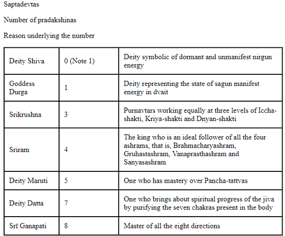 WHAT IS THE SIGNIFICANCE OF PRADAKSHINAS?WHY DO WE GO CLOCKWISE AROUND TEMPLES?