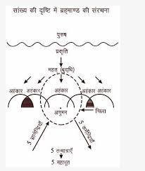 सांख्य  दर्शन के अनुसार आत्मा  के मूल  25 तत्व कौन से है?PART-03