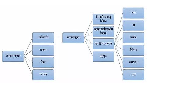 विवेक चूडामणि ग्रंथ में आदि शंकराचार्य द्वारा वर्णित चार साधनों के समूह ..साधन चतुष्टय के अंग क्या ह