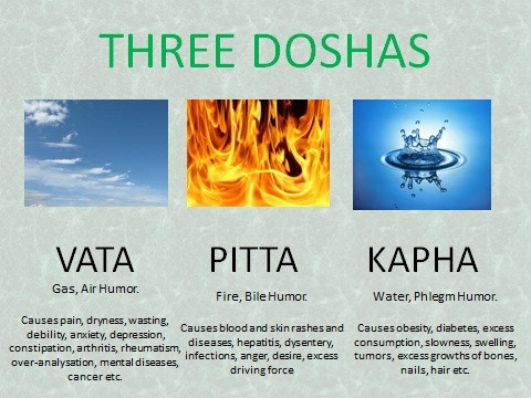 WHAT ARE PANCHMAHABHOOT AND THEIR REPRESENTATION IN GROSS BODY AS TRIDOSHA  (IN AYURVEDA )?