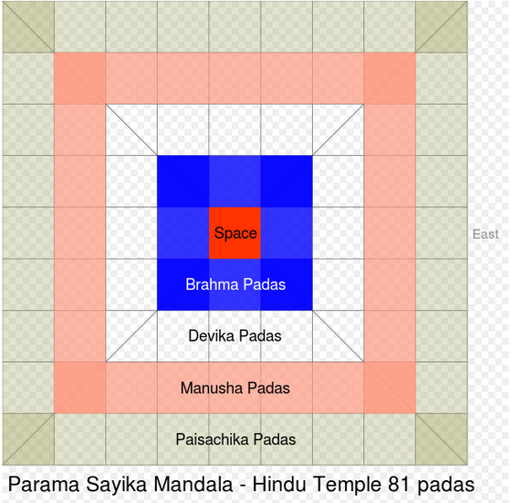 WHAT IS THE SIGNIFICANCE OF THREE PADS (Devaika,Manusha,Paisachika padas) IN THE ARCHITECTURE OF HIN