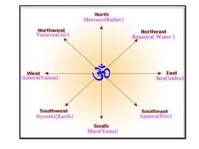 WHAT IS THE MYSTERIOUS CO-RELATION BETWEEN YOGSHASTRA