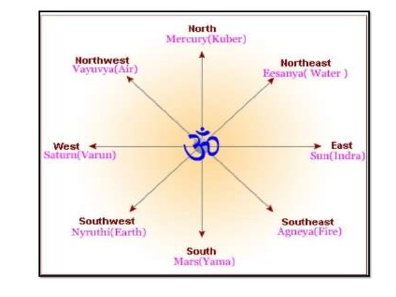 WHAT IS THE MYSTERIOUS CO-RELATION  BETWEEN YOGSHASTRA &  VASTUSHASTRA?IS YOGSHASTRA  CAPABLE TO
