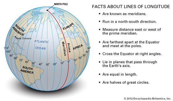 WHAT IS THE MEANING OF PRIME MERIDIAN/THE GREENWICH MERIDIAN ?WHAT IS THE ASSOCIATION OF SUSHUMNA,ID