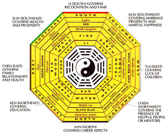 HOW TO STRENGTHEN & BALANCE THE ENERGY OF FIVE ELEMENTS  ACCORDING TO VASTU?THE VASTU OF SELF RE