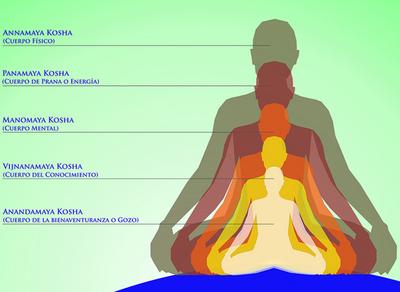 क्या है आत्मा के पाँच कोश और पाँच स्तर? क्या पंचकोश भी आपकी अंतर्यात्रा में  सहायक या बाधा बन सकते ह