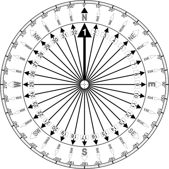WHAT IS THE ROLE OF  PLANETS &  DIRECTIONS  ? CAN WE MAP 16 DIRECTIONS  OF VASTU? THE VASTU OF S
