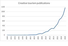 creative tourism publications.png